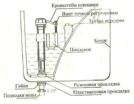 Монтаж клапана впуска для