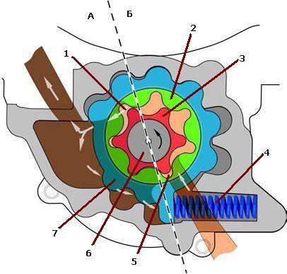 насоса роторного типа